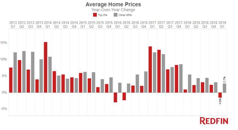 average luxury home prices