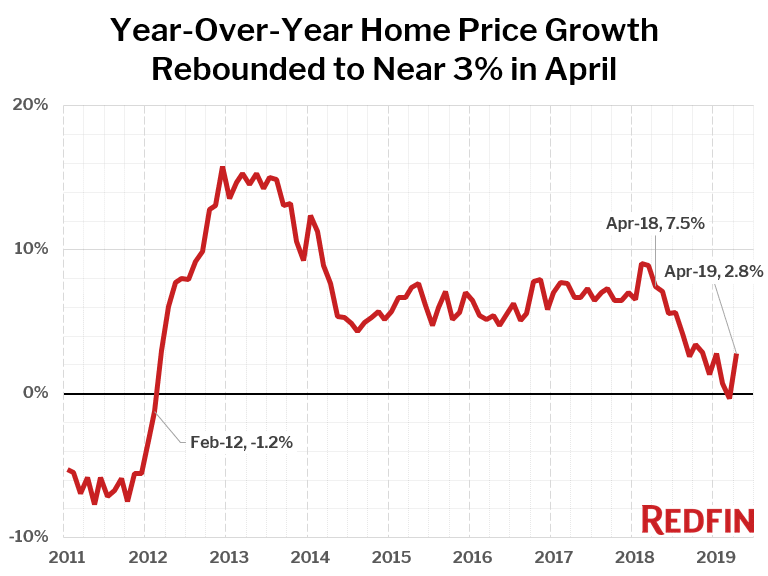 Year-Over-Year Home Price Growth Rebounded to Near 3% in April