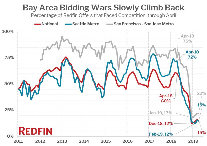Bay Area Bidding Wars Slowly Climb Back
