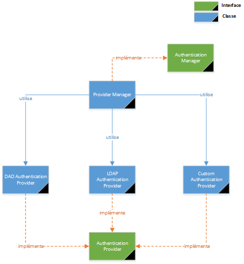 spring security authentication manager process