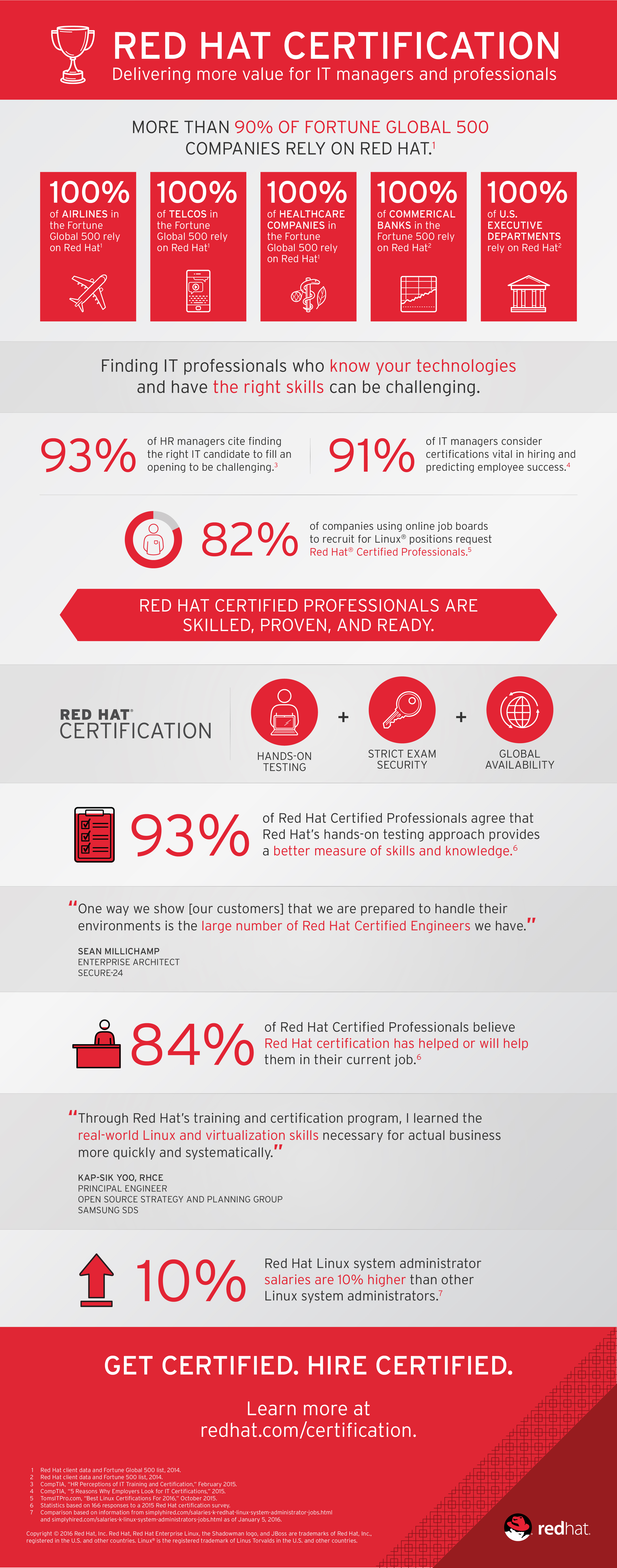 Red Hat Certified Professionals Weigh In On Value Of