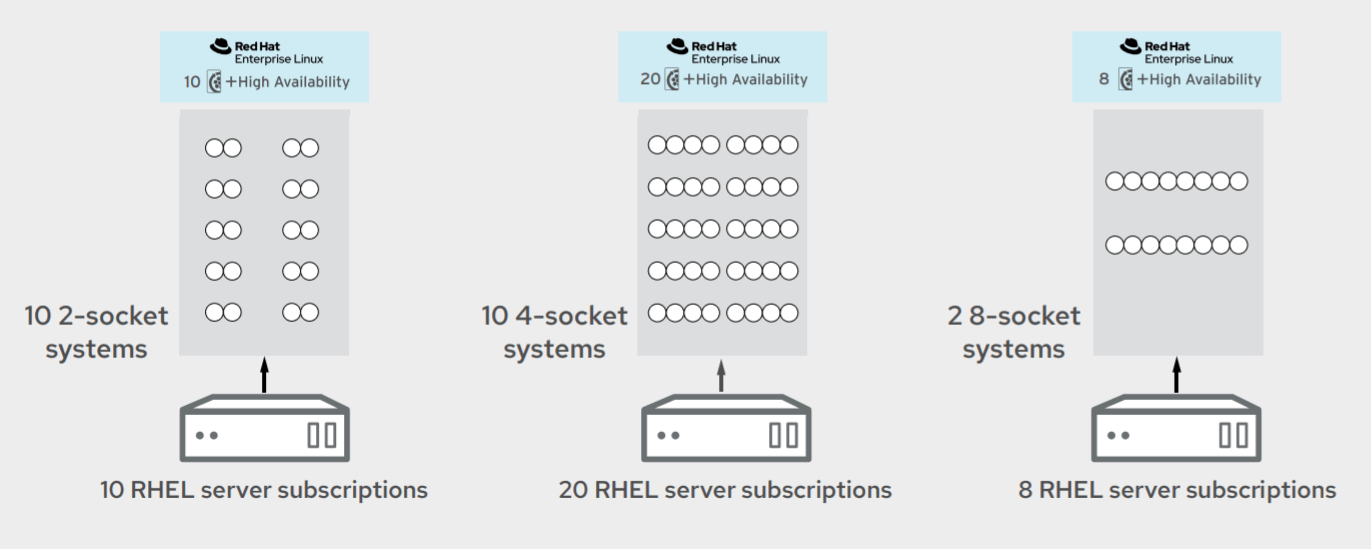 Red Hat Enterprise Linux Subscription Guide