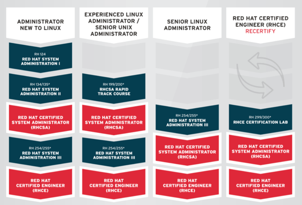 Red Hat Enterprise Linux Training And Certification Core
