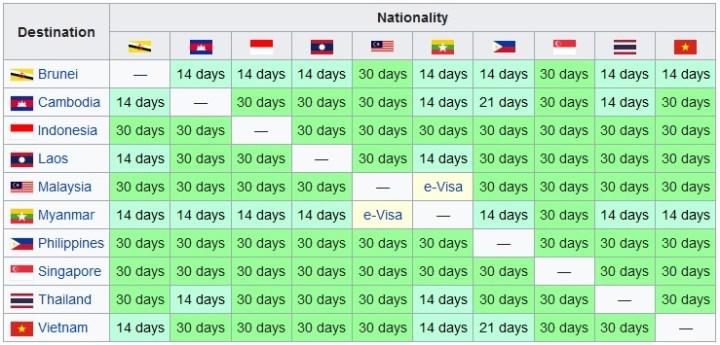 kebijakan visa negara negara ASEAN