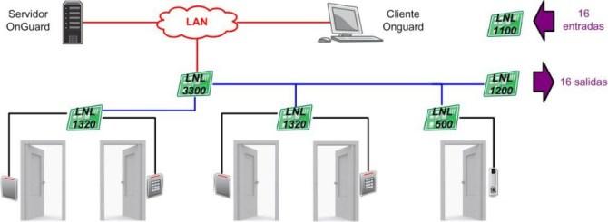 grupo redislogar  access control lenel  access control system