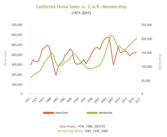 California Real Estate Industry