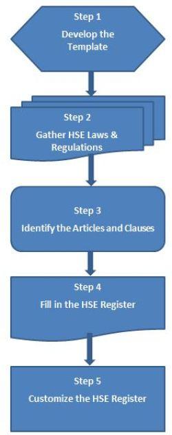 How To Build Your Own Hse Legal Register Redlog Environmental Ltd