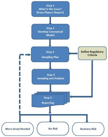 Phase II Flow Chart