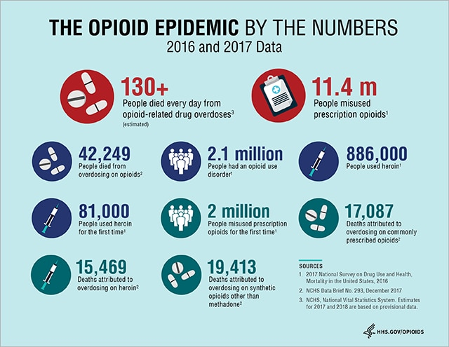 opioid epidemic affects people with fibromyalgia