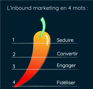 actions pour un bon inbound marketing