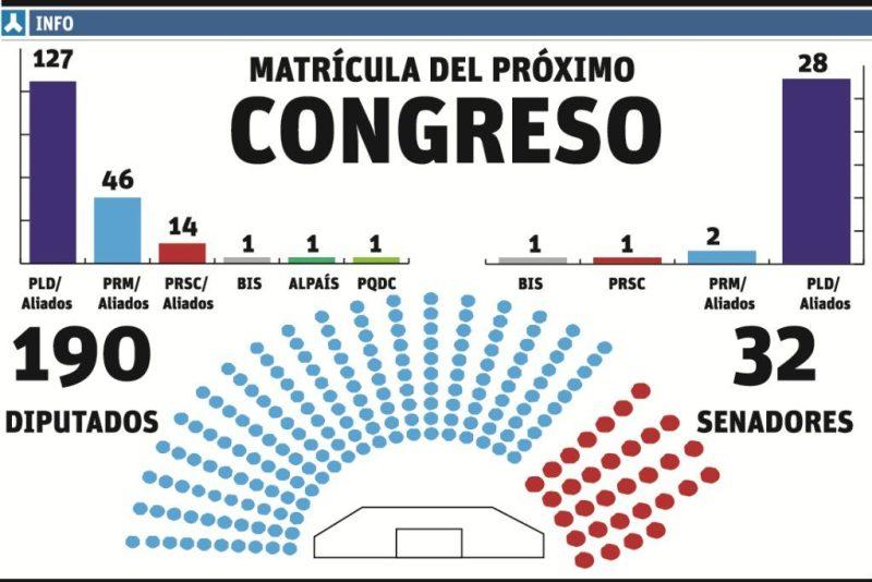 Resultados Elecciones 2016