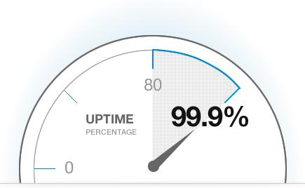 vea el uptime real de nuestra  plataforma