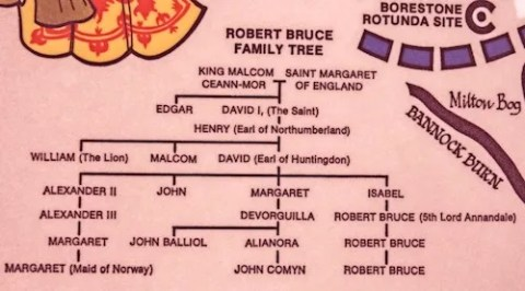 Scottish rulers' family tree