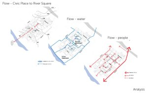 The design concept identified that the flow of water and people, to and from Civic Place and the River Square, as well as within the precinct, was an important driver of the design.