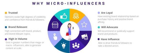 Por que trabajar con microinfluencers