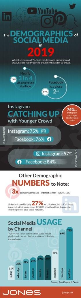 YouTube y Facebook dominan las redes sociales #infografia