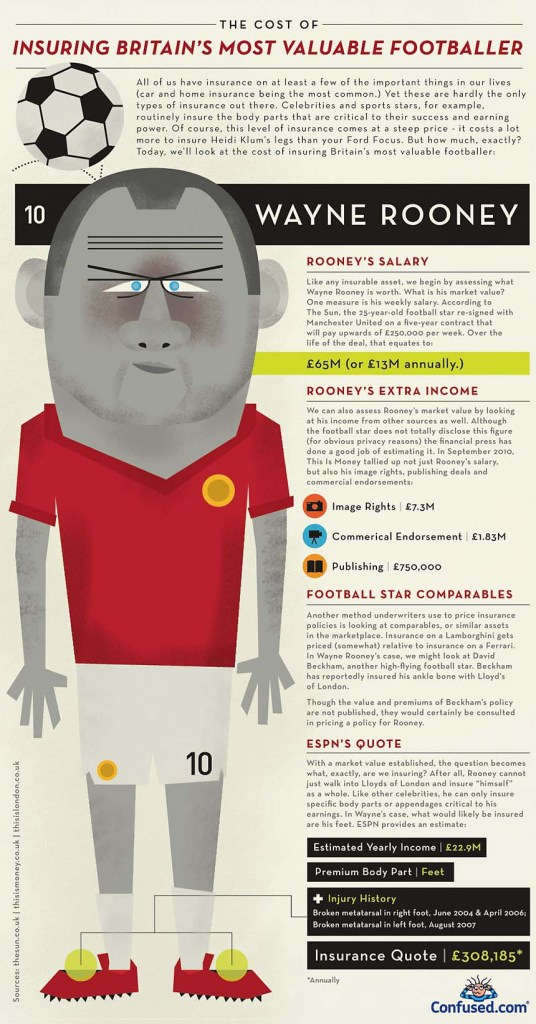 Wayne Rooney from Manchester United most expensive insurance