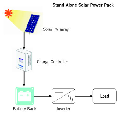 stand-alone-solar-power-pack