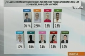 ENCUESTAS DE INTENCIÓN DEL VOTO EN BOLIVIA
