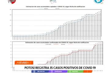 POTOSÍ REPORTA 35 CASOS POSITIVOS DE COVID 19