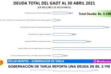 GOBERNACIÓN DE TARIJA REPORTA UNA DEUDA DE BS. 3.198 MILLONES
