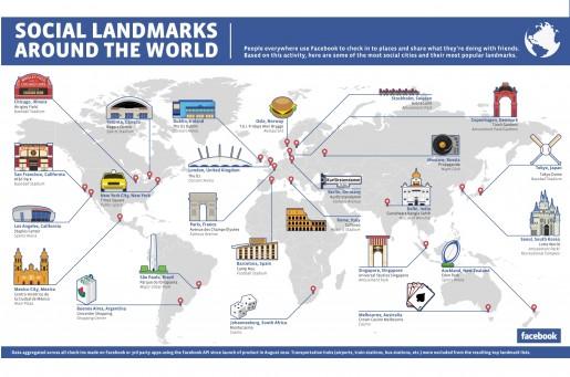 El estudio realizado por Facebook dejó al descubierto algunos de los lugares con más check-ins en el mundo.