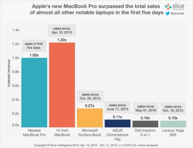 macbook-pro-ventas