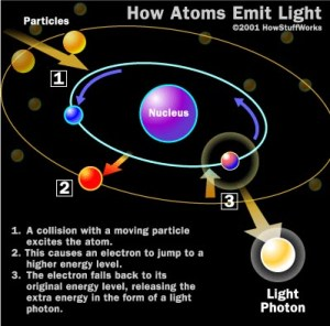 Figure 1 How atoms emit light