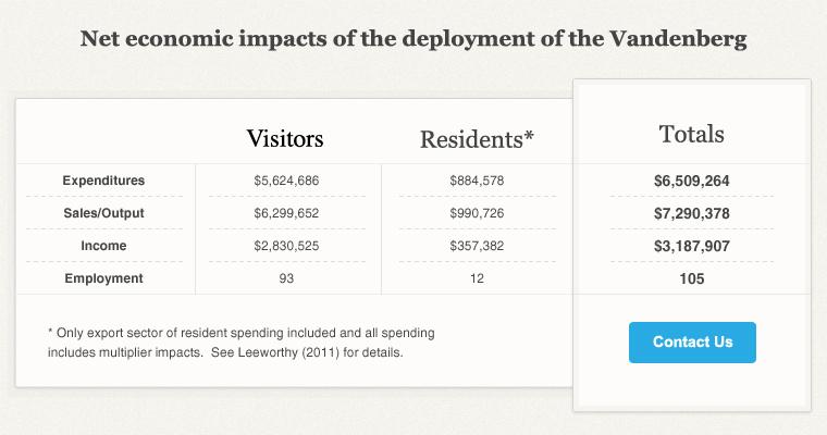 Chart-Net-economic-impacts-Vandenberg