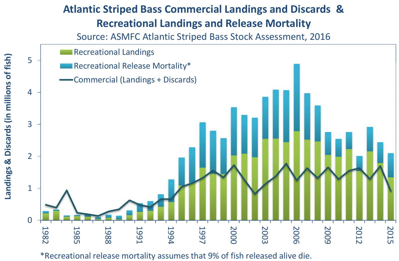 chart of striped bass migration