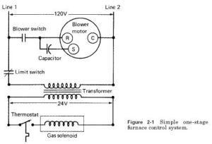 furnancecontrol