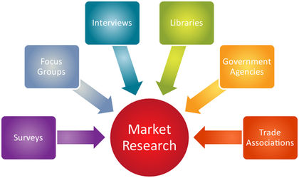 Difference between Market Research and Marketing Research with its comparison chart