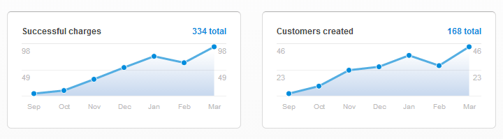Getting first hundred customers graph