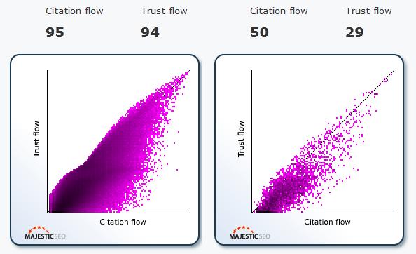 Citation Flow and Trust Flow