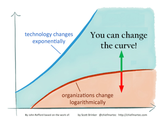 Organizations Can Adapt!