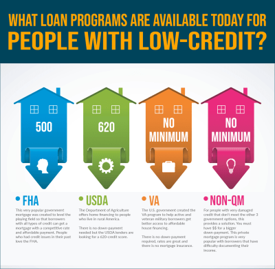 Real Bad Credit Home Loan Solutions so You Won't Get ...