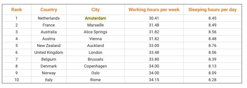 Work-Life-Balance: In diesen Städten lebt es sich am besten
