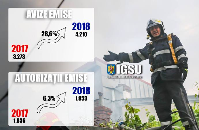 """IGSU: """"A crescut numărul de avizări și autorizări la incendiu"""""""