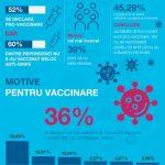 Românii, pro sau contra vaccinare