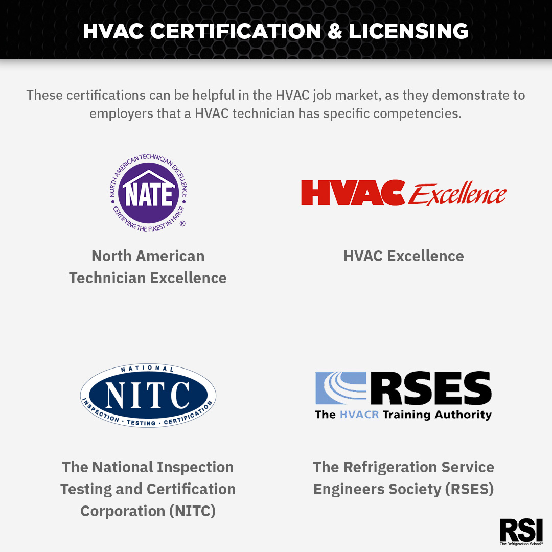 Types Of Hvac Certification The Refrigeration School Rsi