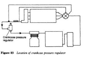 Refrigerator System Control Valves | Refrigerator