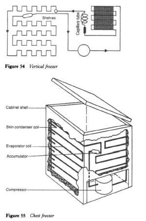 Refrigerator and Freezer System Arrangements