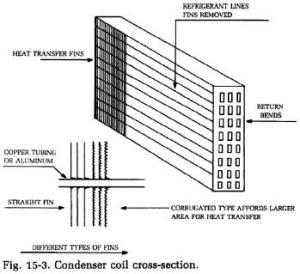 Refrigerator Coil Diagram | Wiring Diagram