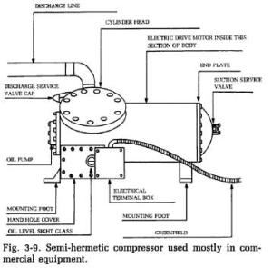 Semi Hermetic Compressor | Refrigerator Troubleshooting