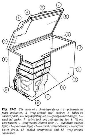 Types Of Freezers | Refrigerator Troubleshooting Diagram