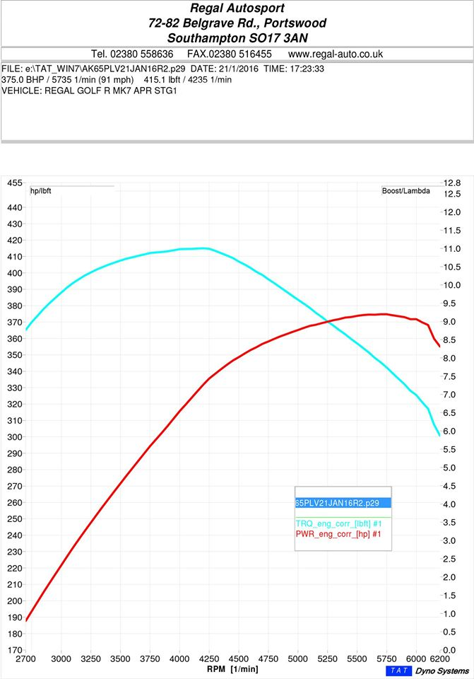 Apr Stage 1 Ecu Remap For Golf 7 With Dyno Graphs