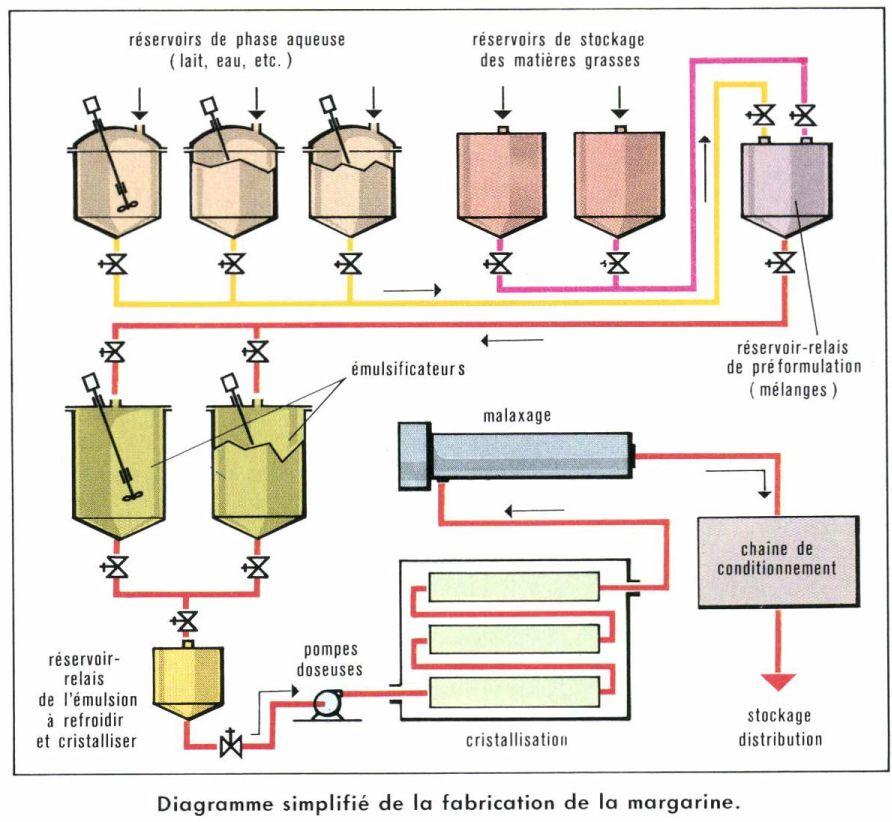 Schéma du processus de fabrication de la margarine
