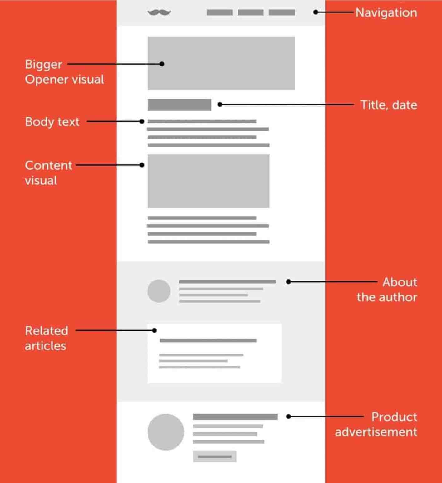 Blog-Layout 5 Reasons Why You Should Be Using Thrive Architect WordPress