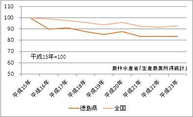 徳島県の農業産出額(指数)