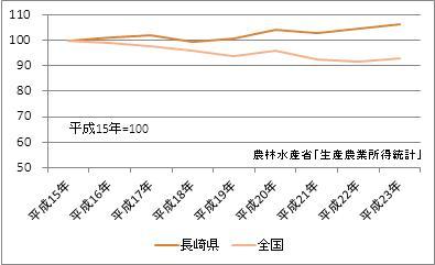 長崎県の農業産出額(指数)